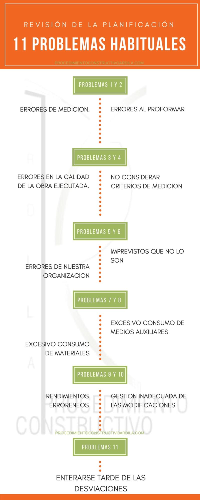 REVISION DE LA PLANIFICACION. PROBLEMAS