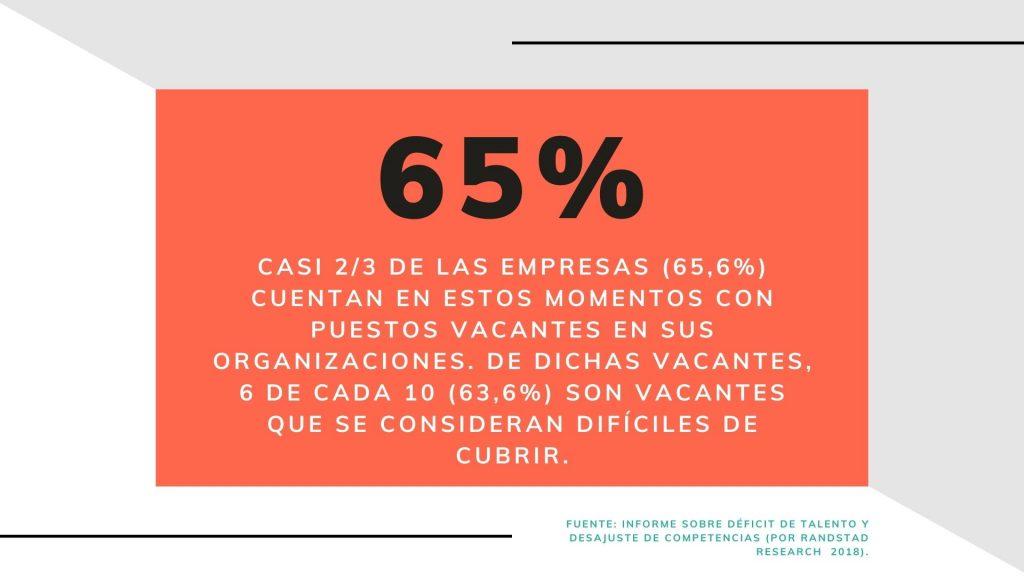 65% de las empresas tienen puestos vacantes